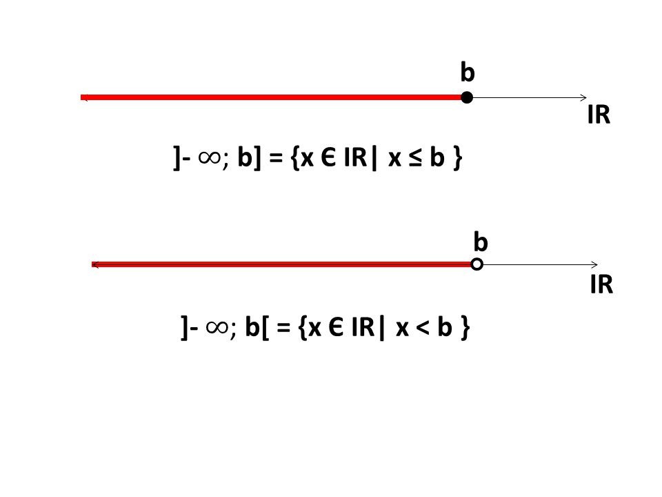 b IR ]- ∞; b] = {x Є IR| x ≤ b } ]- ∞; b[ = {x Є IR| x < b }